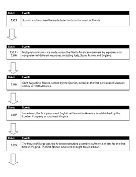 Timeline of American History to 1754