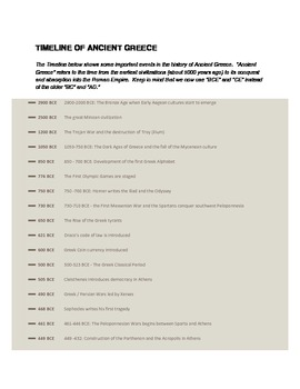 Timeline of Ancient Greece