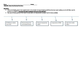 Timeline of Civil War Causes