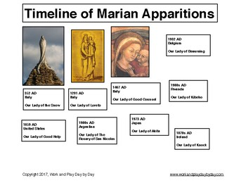 Timeline of Marian Apparitions