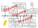Timeline of Popular Snacks CCSS RI 4.7 ~ Time Line