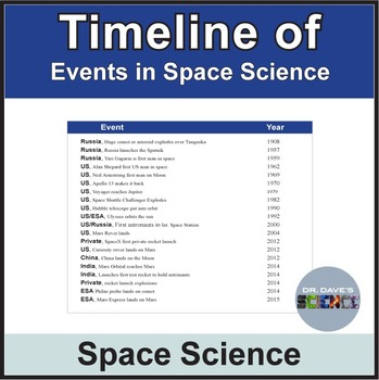 Timeline of Space Events