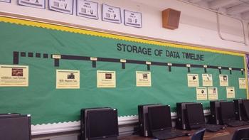 Timeline of Storage