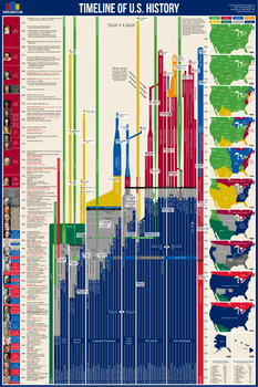 Timeline of US History Poster