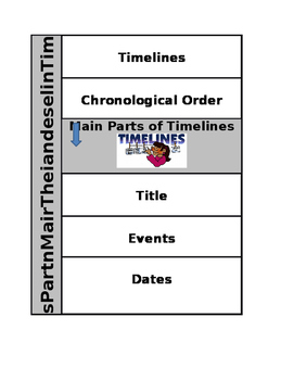 Timelines and Their Main Parts