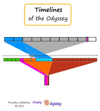 Timelines of the Odyssey