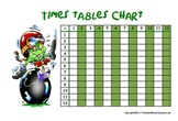 Times Table Chart - Multiplication chart  12x12