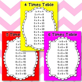 Times Table Posters- Colorful Classroom Display
