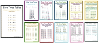 Times Table Strategy Charts