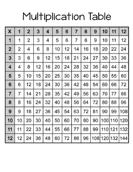Multiplication Tables and Charts (5 sheets; color and black & white)
