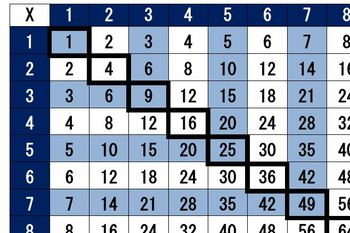 Times Tables Charts (1-2-3 System)