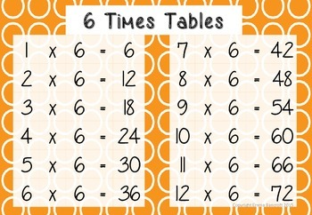 Times Tables Charts/Posters