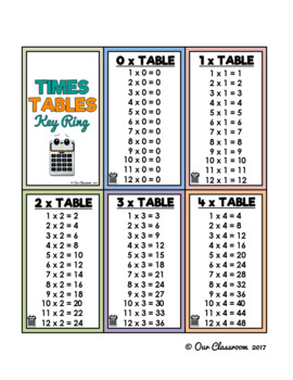 Times Tables Key Ring
