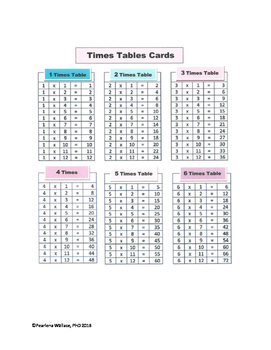 Times Tables & Multiplication Facts: Charts, Task Cards, Worksheet