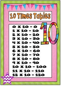 Times Tables Posters ~ Chevron Theme