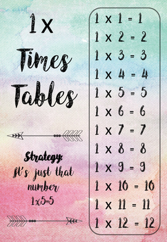 Times Tables Posters with Strategies