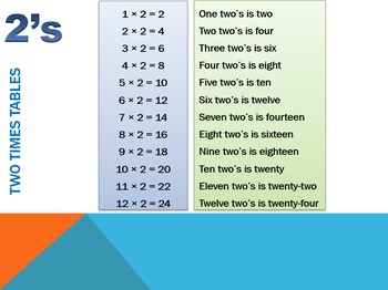 Times Tables Power point 2-12