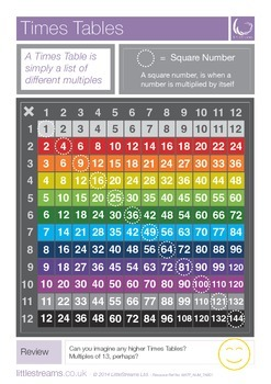 Times Tables | Skills Poster