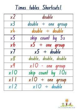 Times tables Shortcuts Poster
