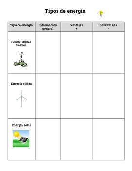 Tipos de energía: Ventajas y Desventajas/ Types of Energy in Spanish