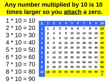 Tips For Learning Multiplication Facts