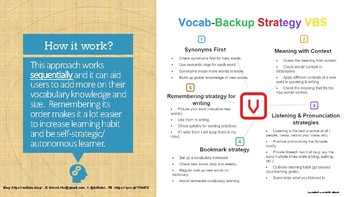 Tips & Steps for vocabulary learning strategy