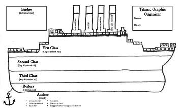 Titanic Graphic Organizer