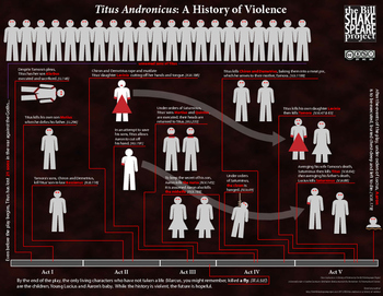 Titus Andronicus: A History of Violence