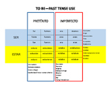 To Be Past Tense Reference Sheet - Spanish