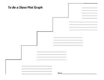 To Be a Slave Plot Graph - Lester Julius