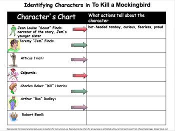 To Kill A Mockingbird~ Common Core Aligned Activity Bundle