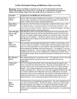 To Kill a Mockingbird Character and Settings Charts and Detailed Answer Keys