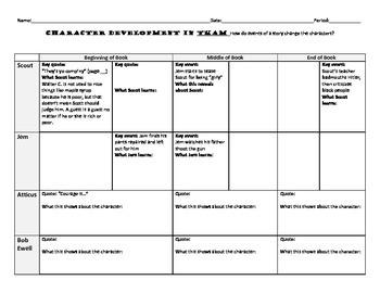 To Kill a Mockingbird Characterization Chart