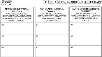 To Kill a Mockingbird Conflict Chart