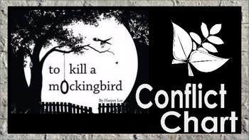 To Kill a Mockingbird: Conflict Chart