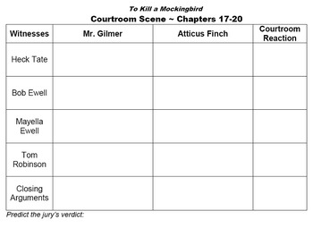 together with To Kill a Mockingbird Character Recognition and Quote Test moreover  furthermore To Kill a Mockingbird Courtroom Scene Worksheet by Lancy's Language also literal vs nonliteral worksheets in addition To Kill A Mockingbird  Study Guide Part I Worksheet for 7th   12th additionally am Worksheets   Free Printables Worksheet besides To Kill a Mockingbird by Harper Lee   A range of tasks by TesEnglish further English worksheets  To Kill A Mockingbird Journal in addition To Kill A Mockingbird Worksheets   Homedressage also  as well  moreover  in addition  further To Kill A Mockingbird Racism Essay Worksheets Tes Writing Short In in addition . on to kill a mockingbird worksheets
