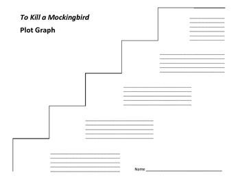 To Kill a Mockingbird Plot Graph - Harper Lee