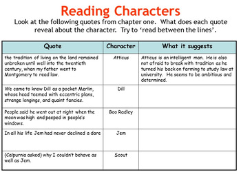 To Kill a Mockingbird Teaching Resources