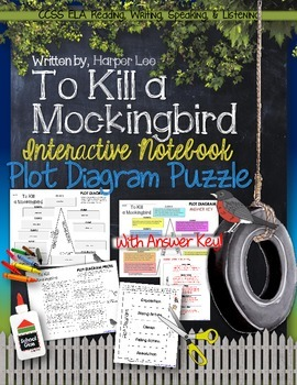 TO KILL A MOCKINGBIRD, BY HARPER LEE: PLOT DIAGRAM, STORY MAP, PLOT PYRAMID