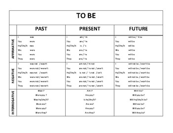 To be chart