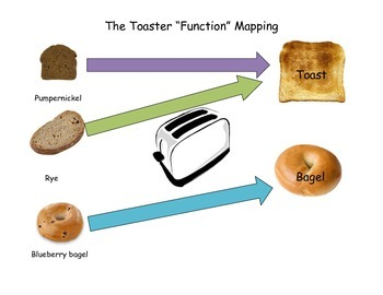 Toaster Function Poster