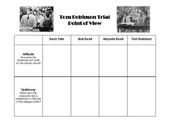 Tom Robinson Trial POV Chart - To Kill a Mockingbird