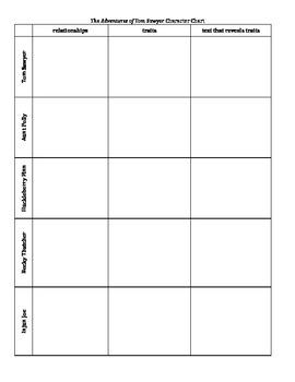 Tom Sawyer Character Chart