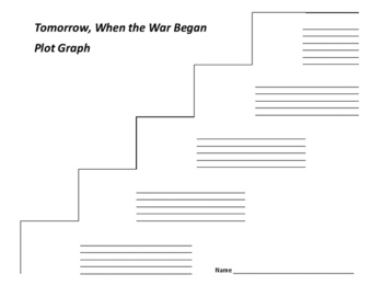 Tomorrow, When the War Began Plot Graph - John Marsden