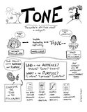 A Visual Guide to Tone with Teaching Ideas