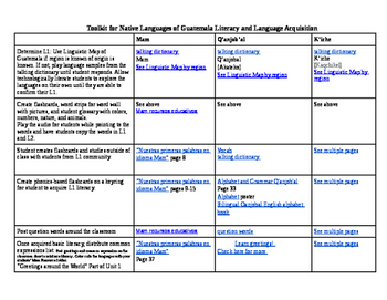 Toolkit for Speakers of Native Mayan Dialects Guatemala
