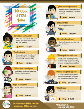 Top 10 Cool STEM Jobs Poster