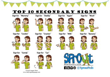image regarding Printable Sign Language named Free of charge American Signal Language Printables Academics Pay out Lecturers