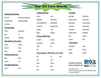 Top 100 Core Words