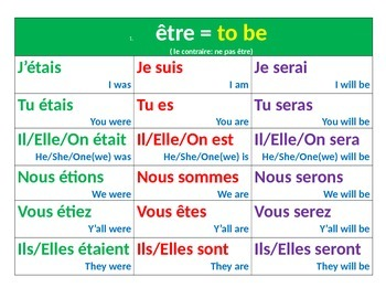 Top 50 High Frequency French Verbs Posters in Past, Present, and Future